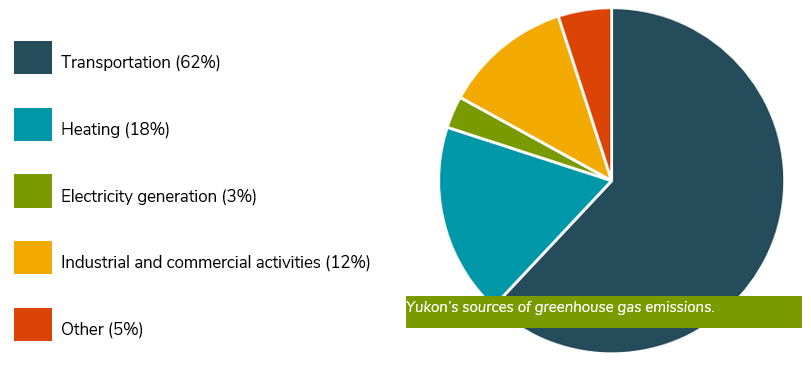 Yukon's sources of greenhouse gas emissions.