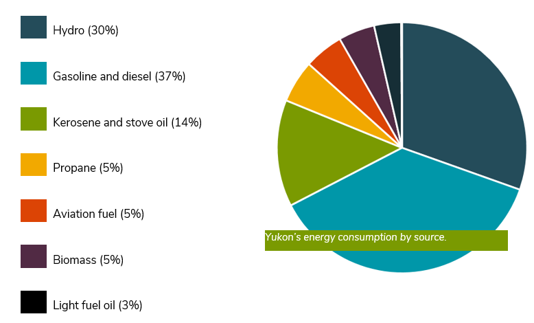 Yukon's energy consumption.