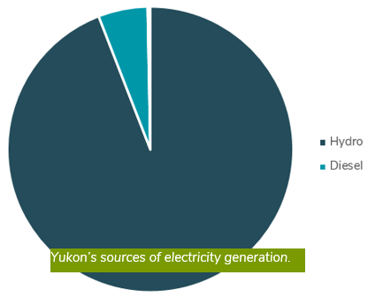 Yukon's sources of electricity generation.