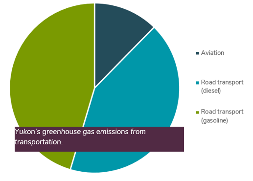 Yukon's greenhouse gas emissions from transportation.